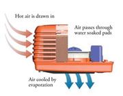 Evaporative System Osborne Park